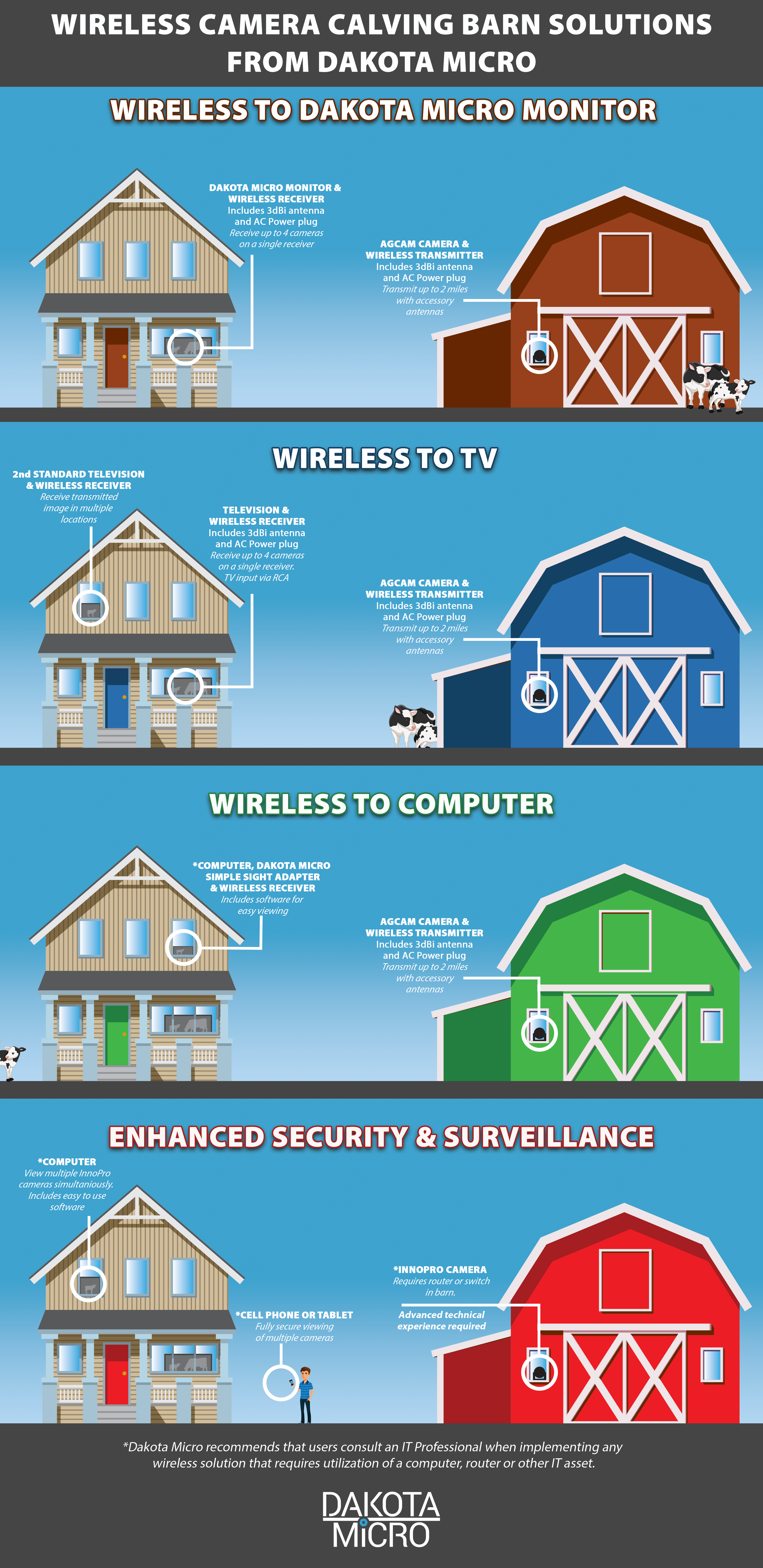 Infographic showing four different Calving Barn camera configurations: Wireless to Dakota Micro Monitor, Wireless to TV, Wireless to Computer, and Enhanced Security & Surveillance.